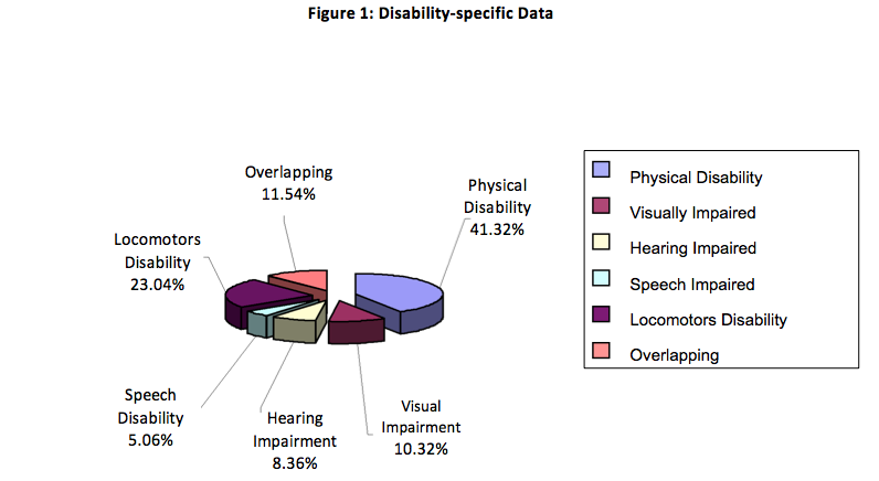 Fig1DisabilitySpecificData